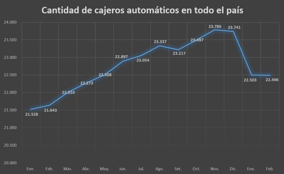 Fuente: Elaboración propia en base a datos del Banco Central de la República Argentina.