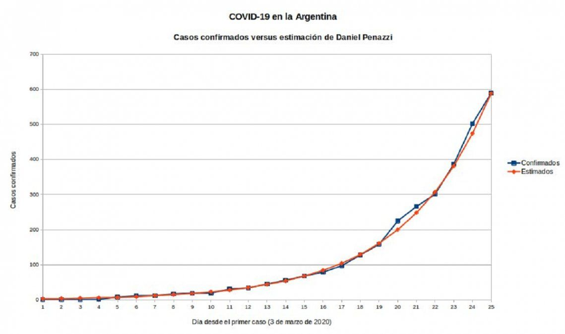 La curva de contagio estimada por Penazzi en rojo y la curva de casos reales en azul. (Twitter: @mis2centavos)