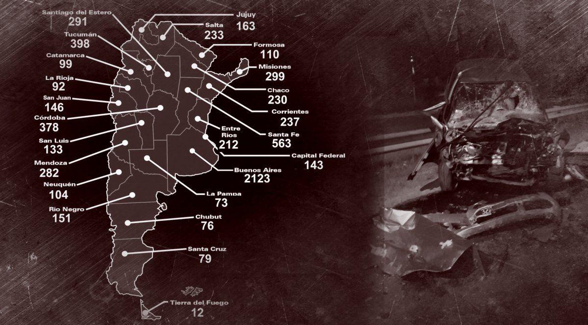 Las cifras de las muertes en las rutas y en las calles de nuestro país.